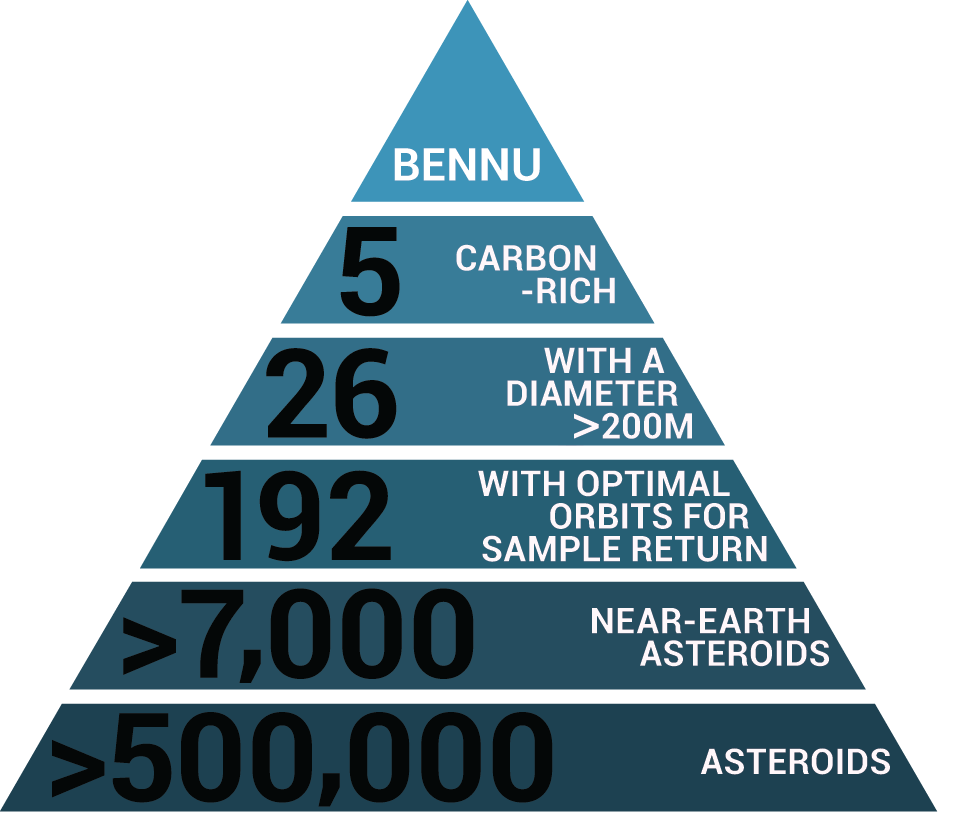 Why Bennu? - OSIRIS-REx Mission