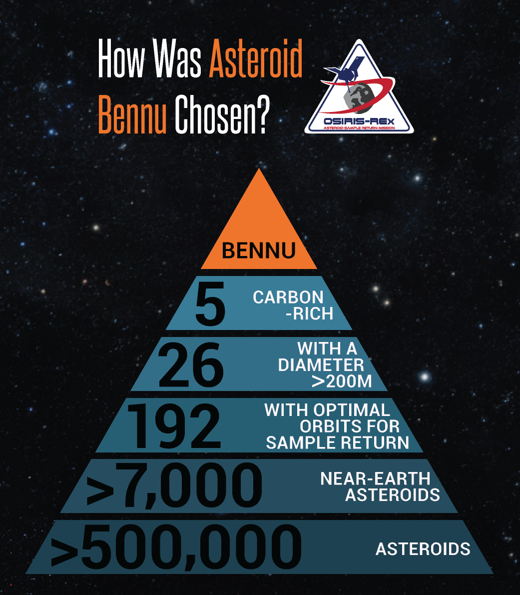 How was Bennu chosen?