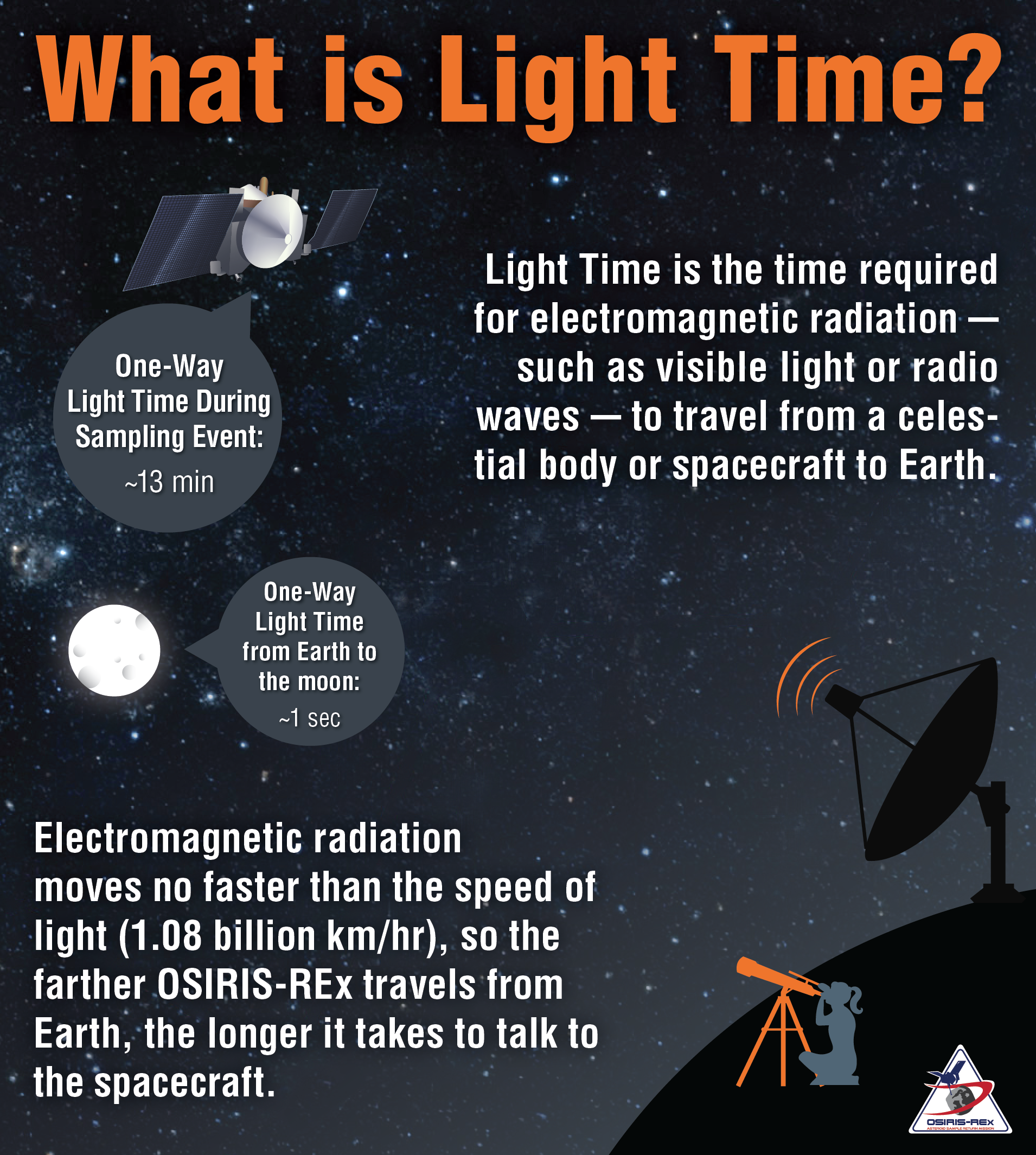 What is light time?