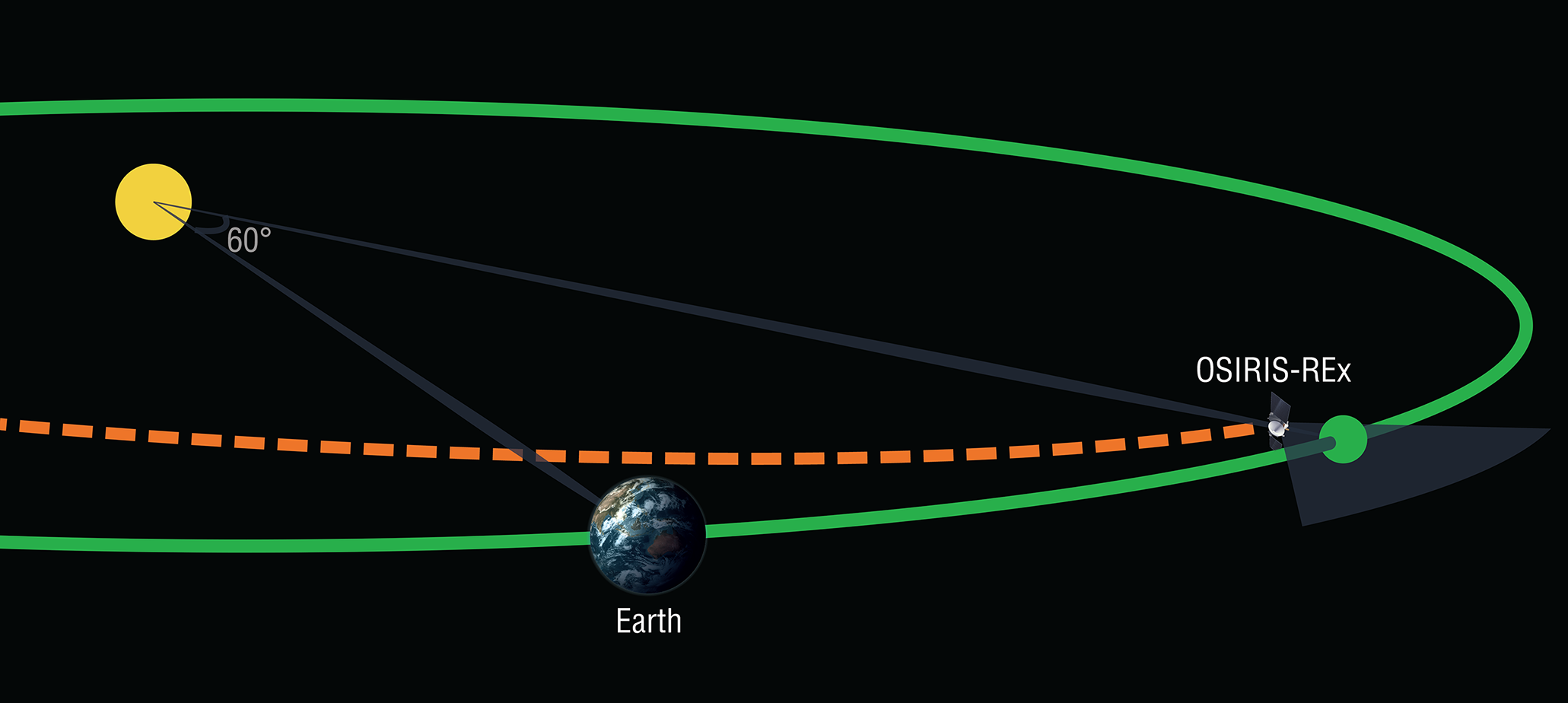In February 2017, the OSIRIS-REx spacecraft will undertake a search for Earth-Trojan asteroids while on its outbound journey to the asteroid Bennu. Earth Trojans are asteroids that share an orbit with Earth while remaining near a stable point 60 degrees in front of or behind the planet. Credit: University of Arizona/Heather Roper