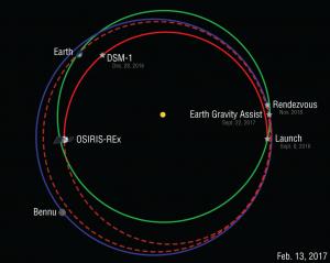 OSIRIS-REx Orbit Diagram