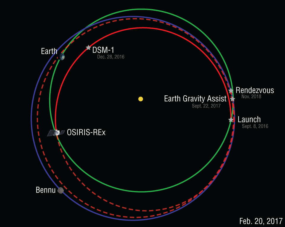 http://www.asteroidmission.org/wp-content/uploads/2017/02/Orbit-Diagram-2-20-17.png