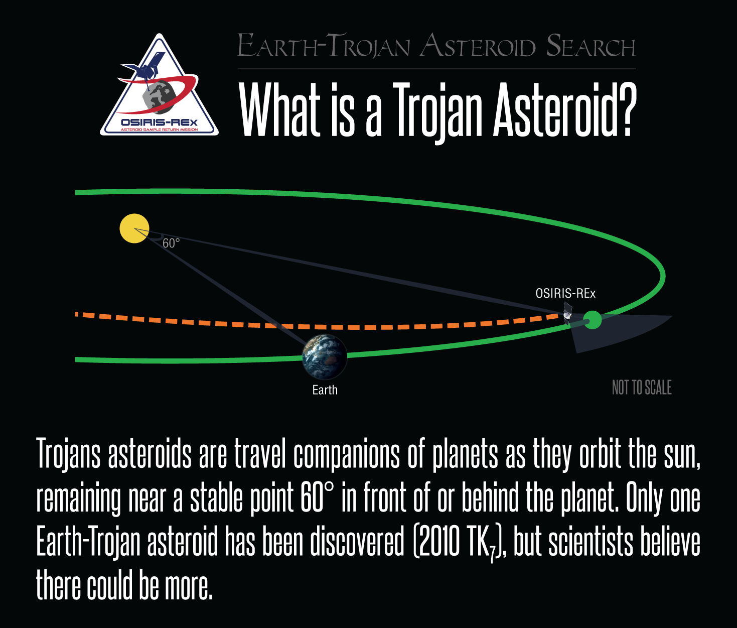 What is a Trojan Asteroid?