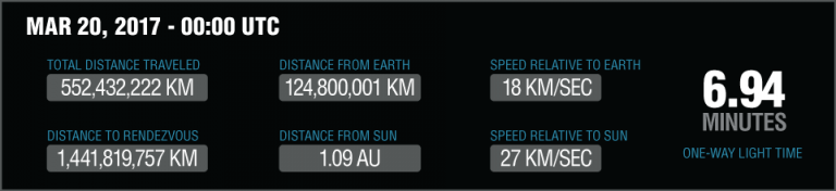 http://www.asteroidmission.org/wp-content/uploads/2017/03/Digital-Readout-3-20-17-768x176.png