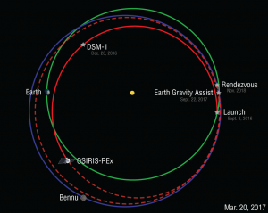 Orbit diagram for OSIRIS-REx March 20, 2017