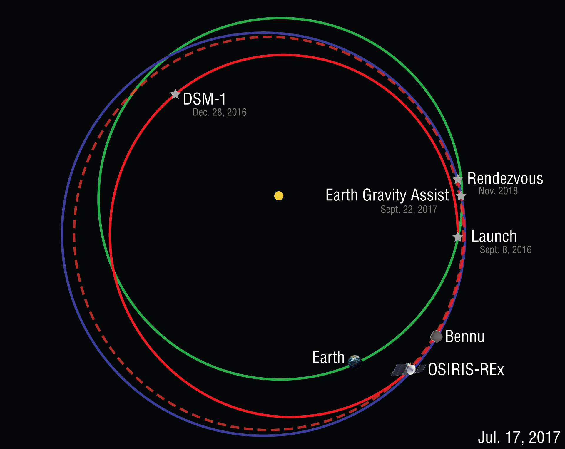 http://www.asteroidmission.org/wp-content/uploads/2017/07/Orbit-Diagram-7-17-17.png