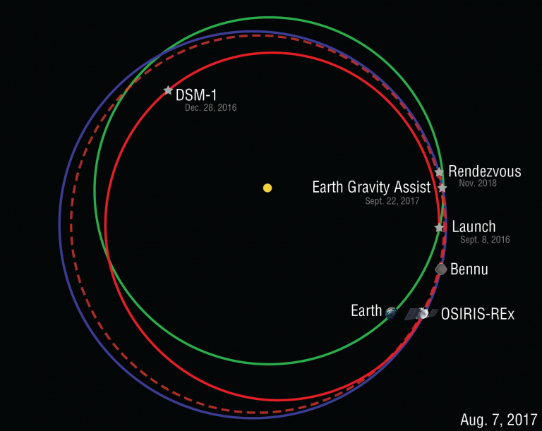 http://www.asteroidmission.org/wp-content/uploads/2017/08/Orbit-Diagram-8-7-17-768x611.png