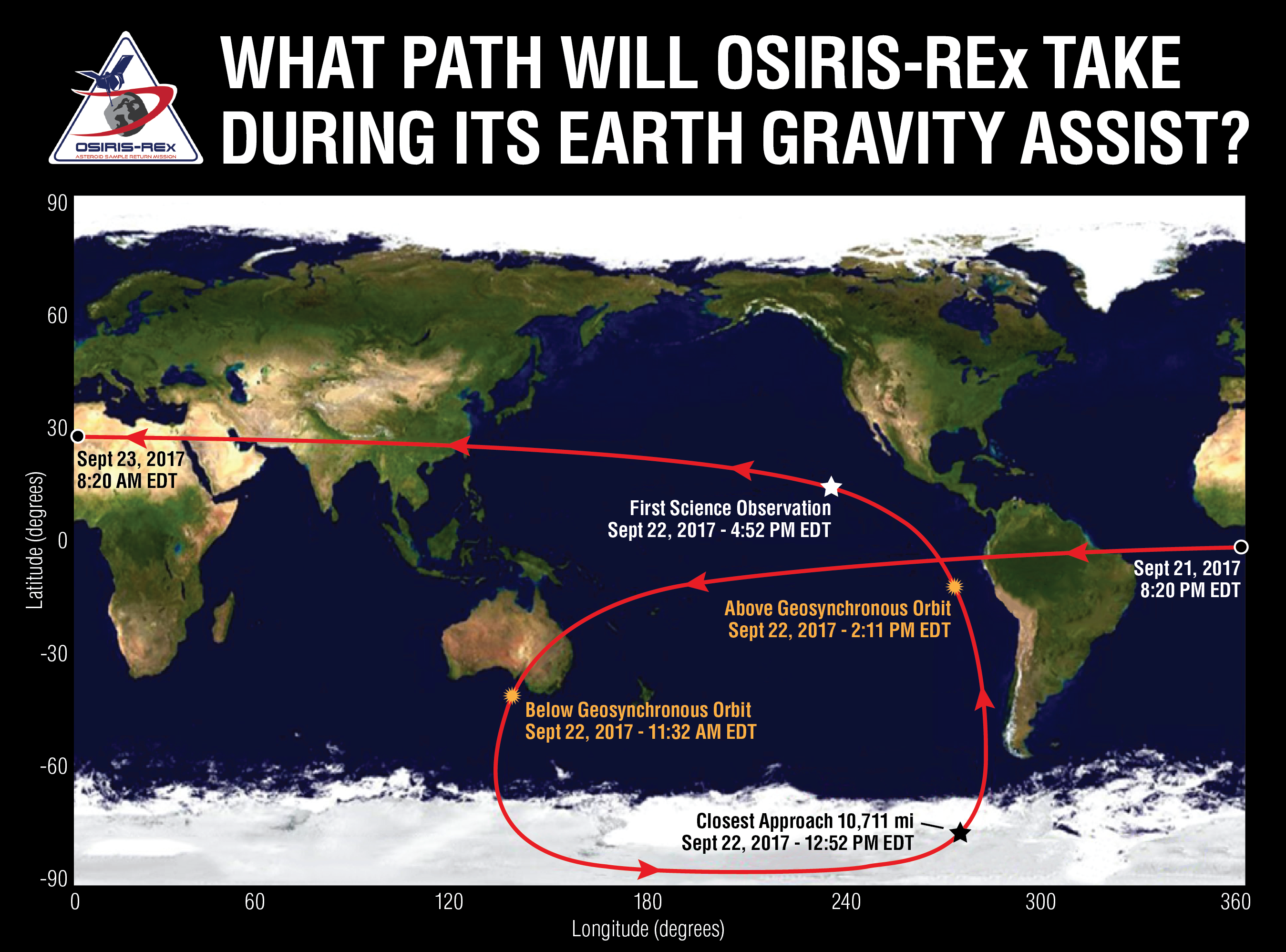 What Path Will OSIRIS-REx Take During Its Earth Gravity Assist?