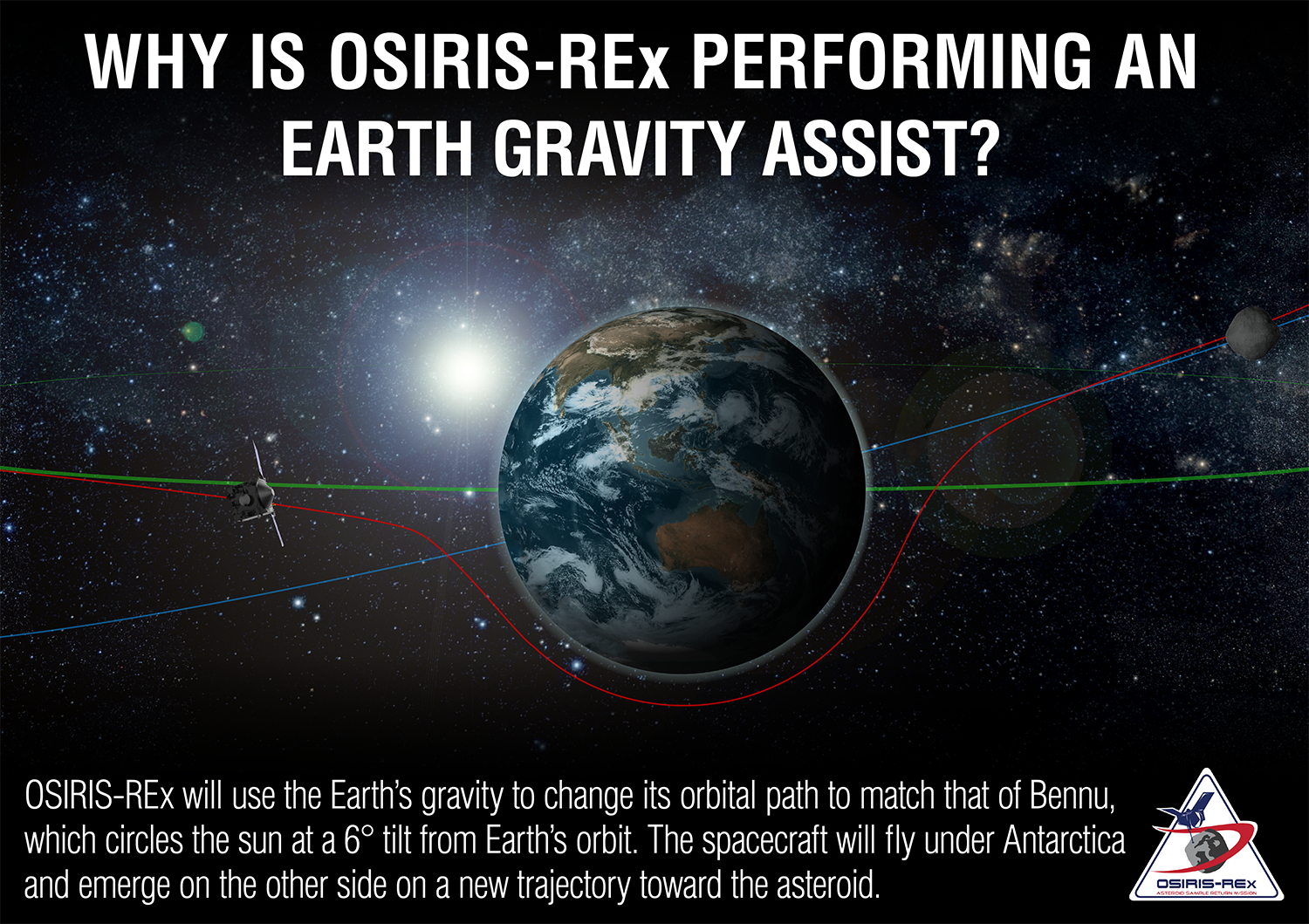 Why Is OSIRIS-REx Performing An Earth Gravity Assist?