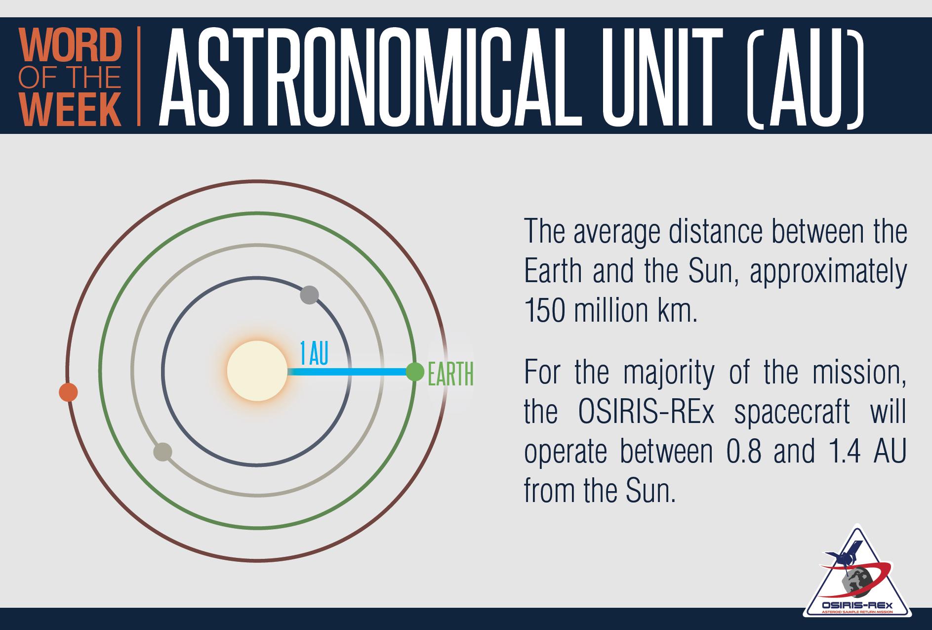 Astronomical Unit (AU) Definition and Illustration