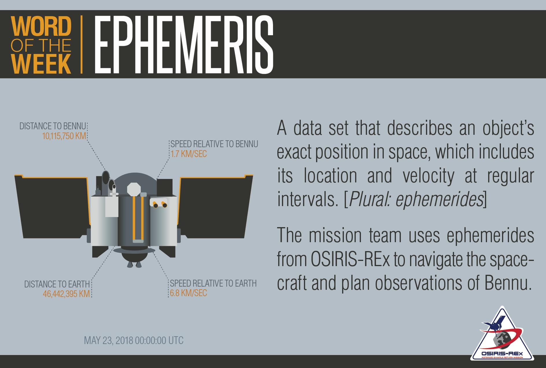 Ephemeris Definition and Illustration
