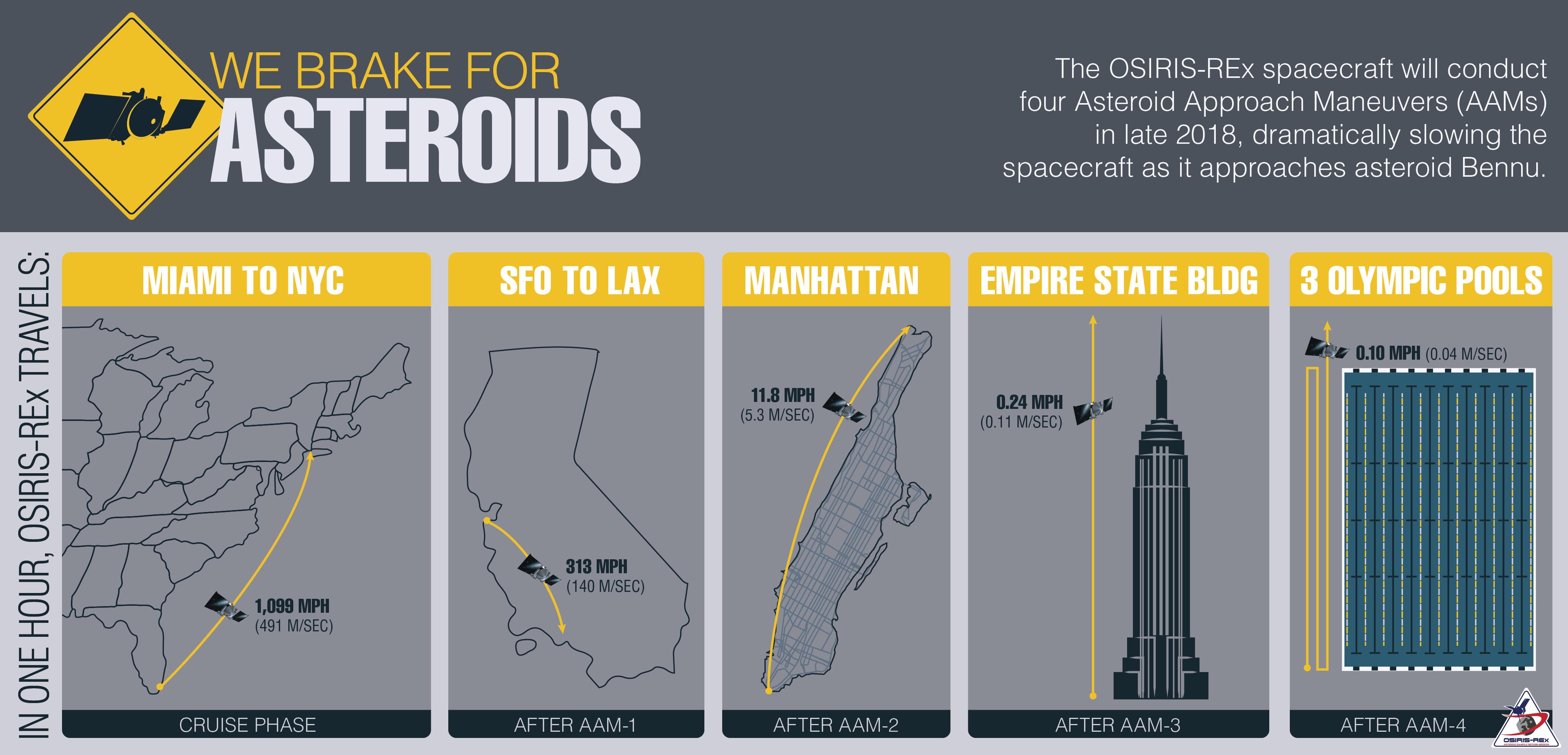 OSIRIS-REx Asteroid Approach Maneuver Infographic